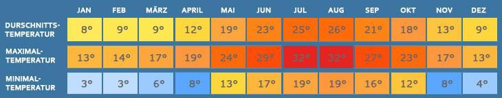 Wetter gardasee april 2020